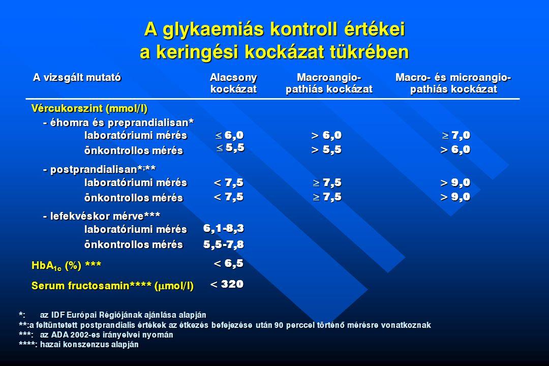 A glykaemiás kontroll értékei a keringési kockázat tükrében laboratóriumi mérés önkontrollos mérés A vizsgált mutató Alacsonykockázat Macroangio- path