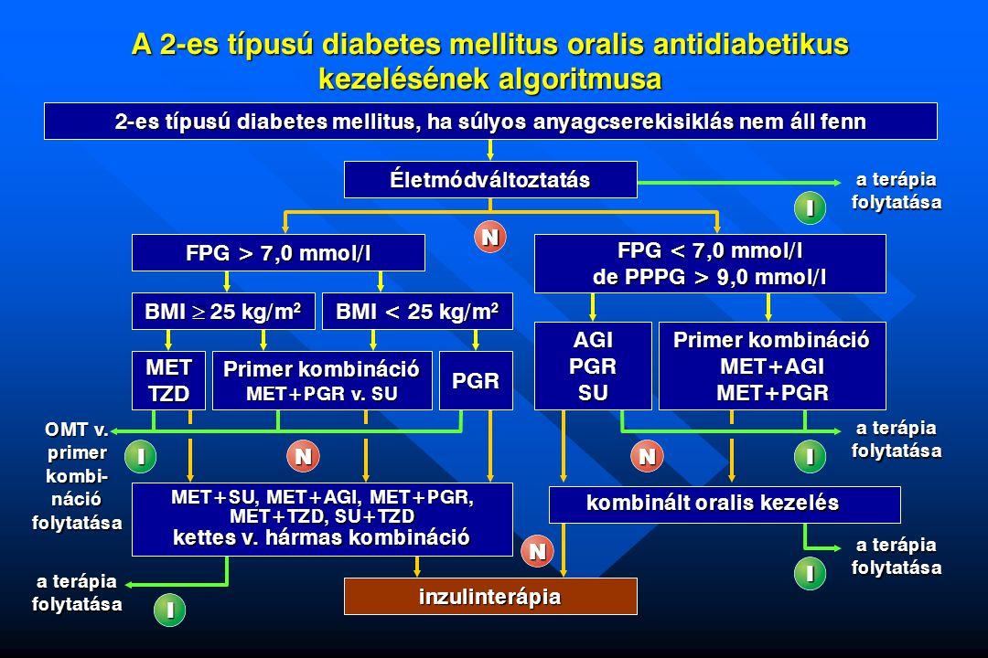 A 2-es típusú diabetes mellitus oralis antidiabetikus kezelésének algoritmusa I a terápia folytatásaN folytatásaIN folytatásaIinzulinterápiaN folytatá