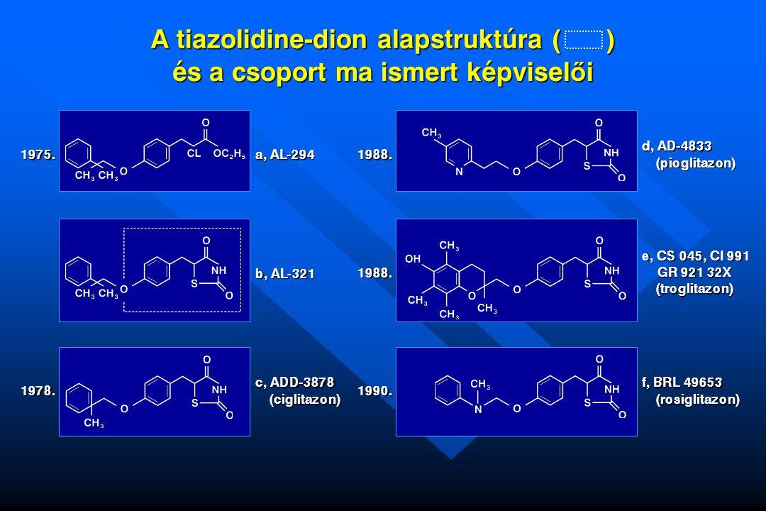Tiazolidin-dionok (rosiglitazon) alkalmazási javallatai (2005.) Második antidiabeticumként adható metformin vagy sulfanylurea kiegészítéseként, ha a mono- terápia biztosította anyagcserekontroll nem megfelel ő Második antidiabeticumként adható metformin vagy sulfanylurea kiegészítéseként, ha a mono- terápia biztosította anyagcserekontroll nem megfelel ő Els ő antidiabeticumként rendelhet ő metformin intolerancia vagy ellenjavallat esetén Els ő antidiabeticumként rendelhet ő metformin intolerancia vagy ellenjavallat esetén Hármas kombinációban adható metforminnal és sulfanylureával együtt Hármas kombinációban adható metforminnal és sulfanylureával együtt