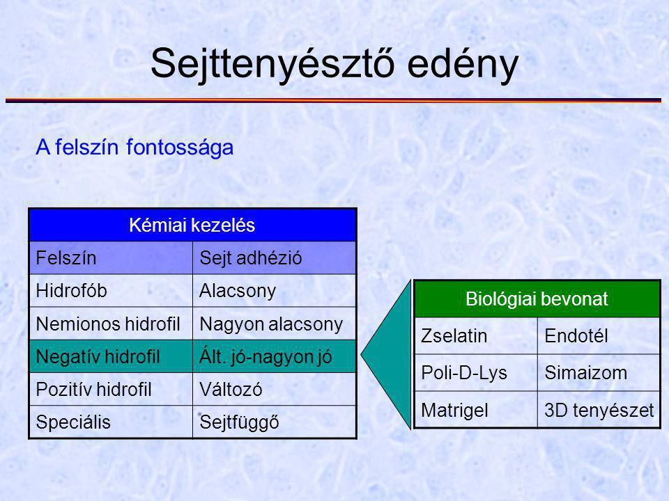 Sejttenyésztő edény A felszín fontossága Kémiai kezelés FelszínSejt adhézió HidrofóbAlacsony Nemionos hidrofilNagyon alacsony Negatív hidrofilÁlt. jó-