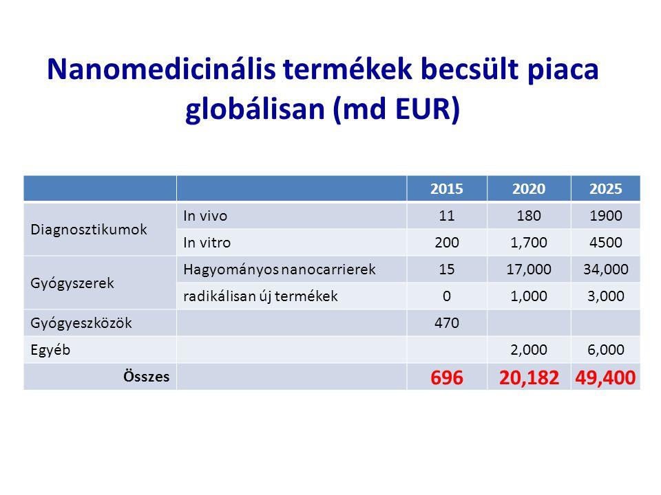 Nanomedicinális termékek becsült piaca globálisan (md EUR) 201520202025 Diagnosztikumok In vivo111801900 In vitro2001,7004500 Gyógyszerek Hagyományos