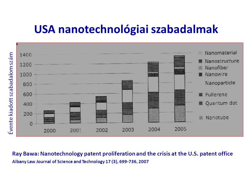 USA nanotechnológiai szabadalmak Ray Bawa: Nanotechnology patent proliferation and the crisis at the U.S. patent office Albany Law Journal of Science
