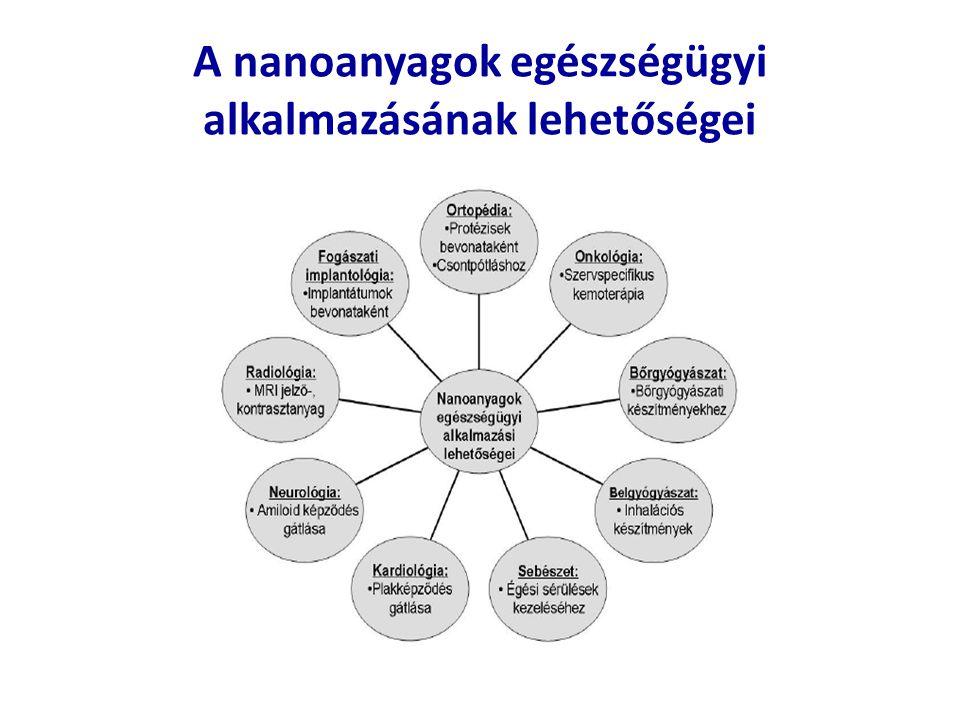 A nanoanyagok egészségügyi alkalmazásának lehetőségei