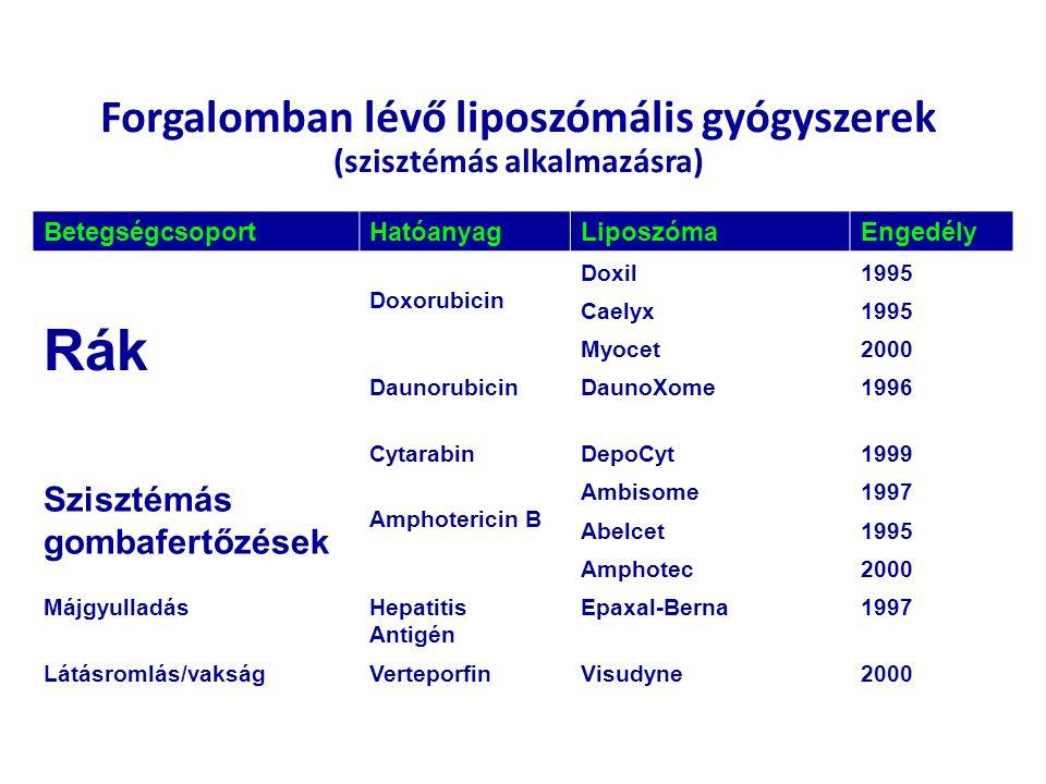 BetegségcsoportHatóanyagLiposzómaEngedély Rák Doxorubicin Doxil1995 Caelyx1995 Myocet2000 DaunorubicinDaunoXome1996 CytarabinDepoCyt1999 Szisztémás go
