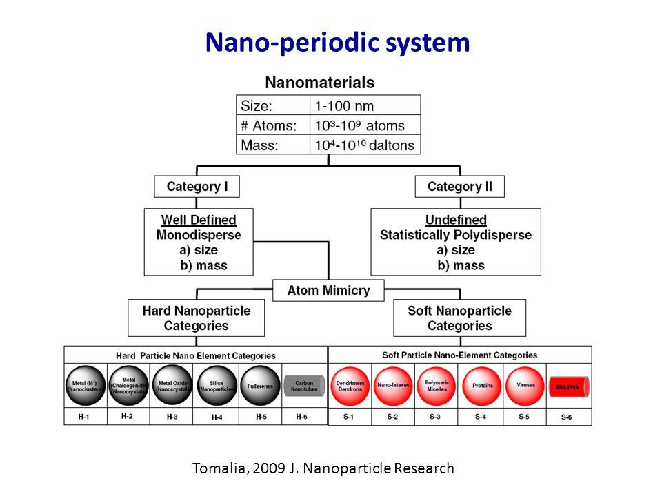Nano-periodic system Tomalia, 2009 J. Nanoparticle Research