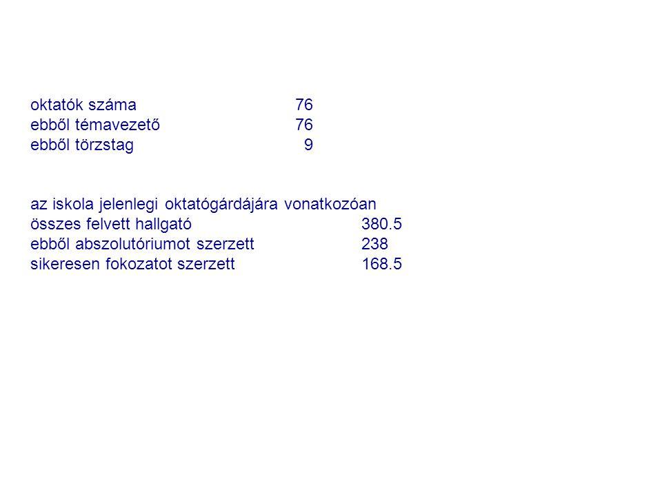 oktatók száma 76 ebből témavezető76 ebből törzstag 9 az iskola jelenlegi oktatógárdájára vonatkozóan összes felvett hallgató380.5 ebből abszolutóriumo
