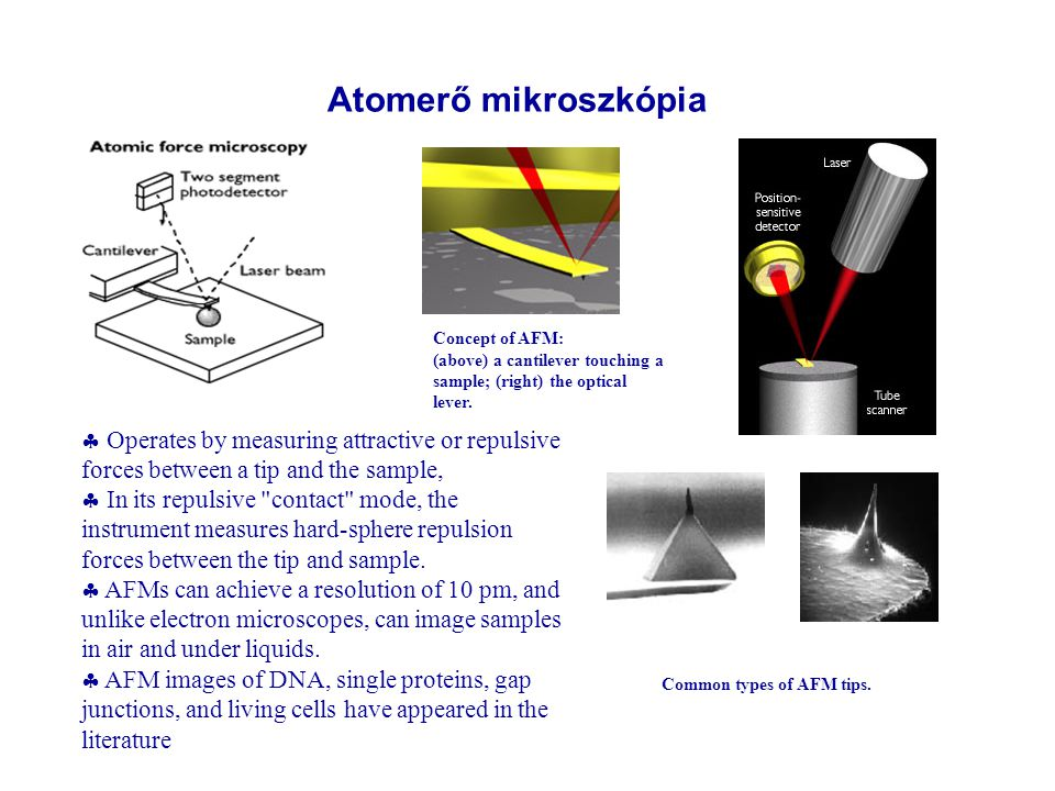 Concept of AFM: (above) a cantilever touching a sample; (right) the optical lever.