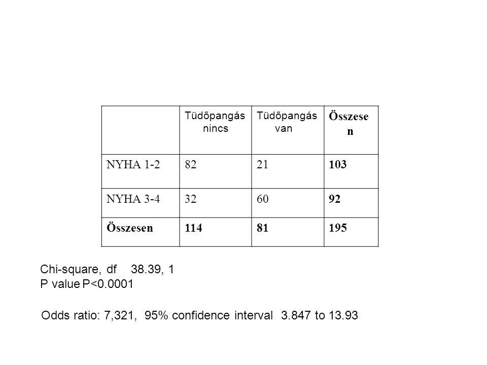 Tüdőpangás nincs Tüdőpangás van Összese n NYHA 1-28221103 NYHA 3-4326092 Összesen11481195 Chi-square, df38.39, 1 P valueP<0.0001 Odds ratio: 7,321, 95