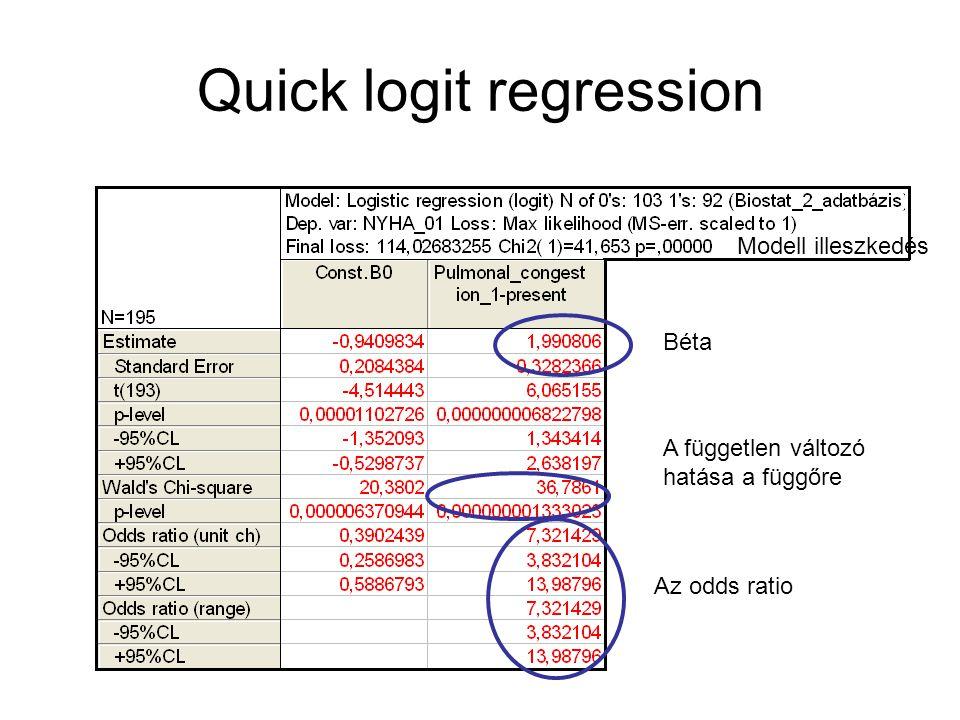 Quick logit regression Béta Modell illeszkedés A független változó hatása a függőre Az odds ratio