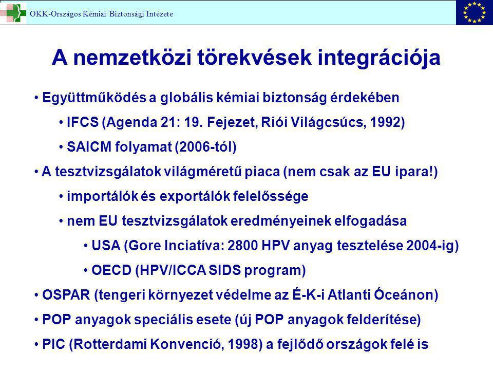 OKK-Országos Kémiai Biztonsági Intézete A nemzetközi törekvések integrációja Együttműködés a globális kémiai biztonság érdekében IFCS (Agenda 21: 19.