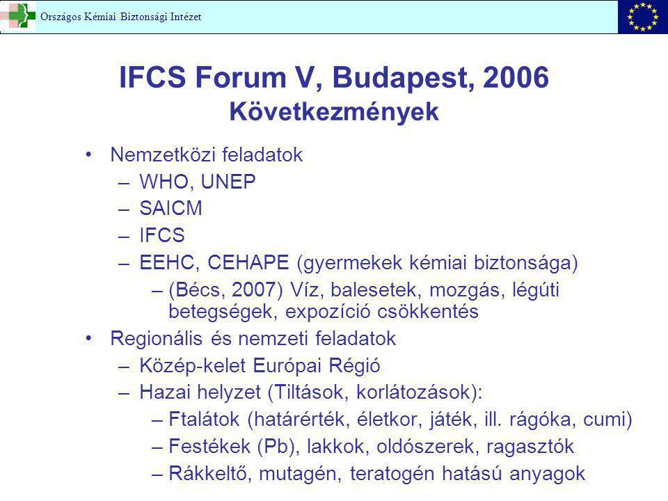 IFCS Forum V, Budapest, 2006 Következmények Nemzetközi feladatok –WHO, UNEP –SAICM –IFCS –EEHC, CEHAPE (gyermekek kémiai biztonsága) –(Bécs, 2007) Víz