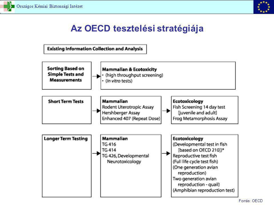 Az OECD tesztelési stratégiája Forrás: OECD Országos Kémiai Biztonsági Intézet