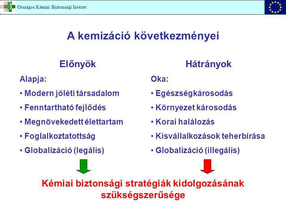 MEGELŐZÉS Elsődleges megelőzés: Kórokok megszüntetése kockázati tényezők elkerülése (passzív prevenció) a betegség kialakulását elősegítő mechanizmusok befolyásolása (aktív prevenció) Másodlagos megelőzés: Korai felismerés és gyógyítás Országos Kémiai Biztonsági Intézet
