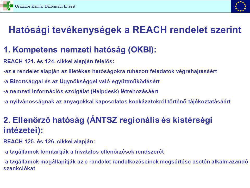 Hatósági tevékenységek a REACH rendelet szerint 1. Kompetens nemzeti hatóság (OKBI): REACH 121. és 124. cikkei alapján felelős: -az e rendelet alapján