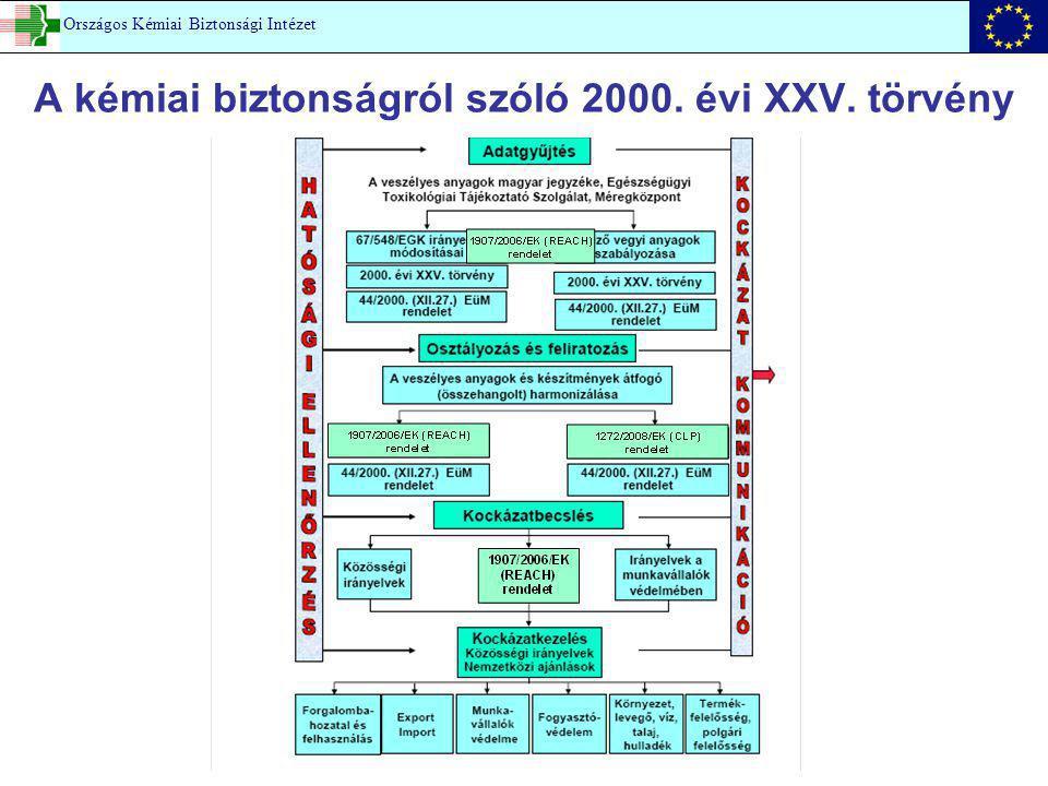 Országos Kémiai Biztonsági Intézet A kémiai biztonságról szóló 2000. évi XXV. törvény