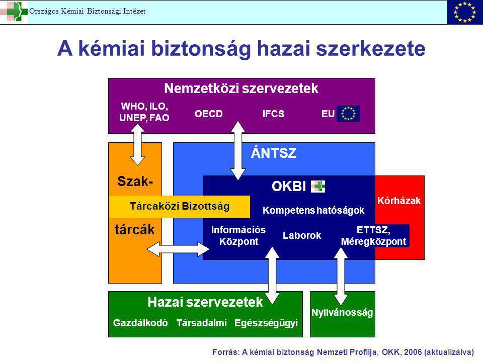 A kémiai biztonság hazai szerkezete Nemzetközi szervezetek WHO, ILO, UNEP, FAO OECDIFCSEU ÁNTSZ OKBI Kórházak Információs Központ ETTSZ, Méregközpont