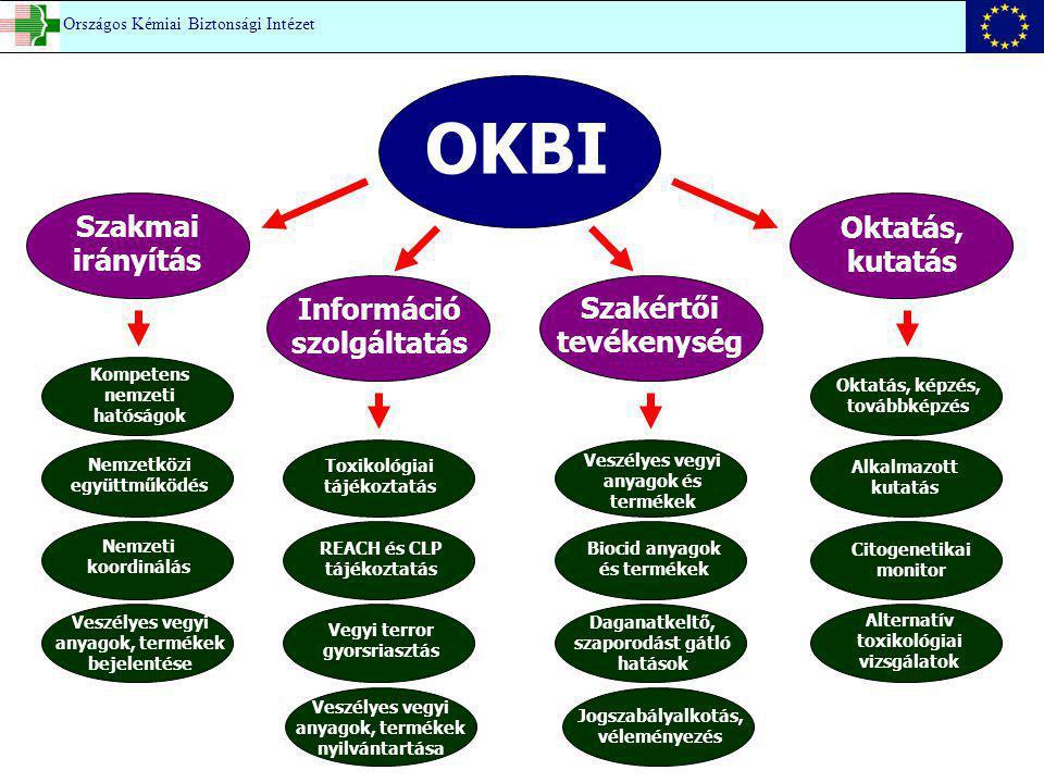 OKBI Szakmai irányítás Információ szolgáltatás Szakértői tevékenység Oktatás, kutatás Kompetens nemzeti hatóságok Veszélyes vegyi anyagok, termékek be