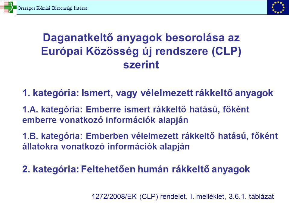 Daganatkeltő anyagok besorolása az Európai Közösség új rendszere (CLP) szerint Országos Kémiai Biztonsági Intézet 1. kategória: Ismert, vagy vélelmeze