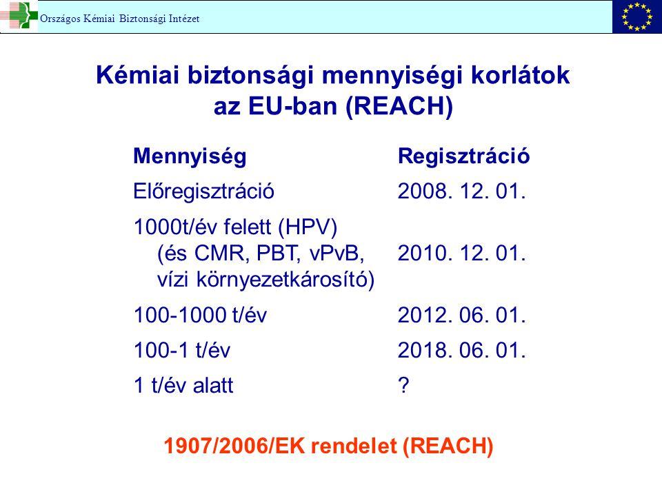 Mennyiség Regisztráció Előregisztráció2008. 12. 01. 1000t/év felett (HPV) (és CMR, PBT, vPvB,2010. 12. 01. vízi környezetkárosító) 100-1000 t/év2012.