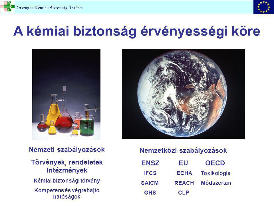 A kémiai biztonság érvényességi köre Országos Kémiai Biztonsági Intézet Nemzeti szabályozások Törvények, rendeletek Intézmények Kémiai biztonsági törvény Kompetens és végrehajtó hatóságok Nemzetközi szabályozások ENSZ EU OECD IFCS ECHA Toxikológia SAICM REACH Módszertan GHS CLP