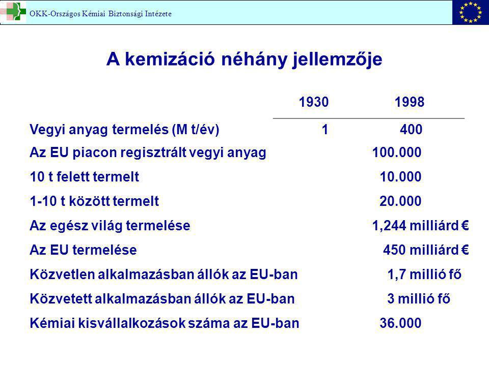 OKK-Országos Kémiai Biztonsági Intézete A kemizáció néhány jellemzője 19301998 Vegyi anyag termelés (M t/év) 1 400 Az EU piacon regisztrált vegyi anyag100.000 10 t felett termelt 10.000 1-10 t között termelt 20.000 Az egész világ termelése1,244 milliárd € Az EU termelése 450 milliárd € Közvetlen alkalmazásban állók az EU-ban 1,7 millió fő Közvetett alkalmazásban állók az EU-ban 3 millió fő Kémiai kisvállalkozások száma az EU-ban 36.000