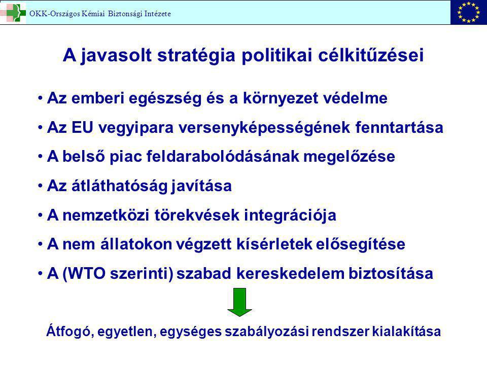 OKK-Országos Kémiai Biztonsági Intézete A javasolt stratégia politikai célkitűzései Az emberi egészség és a környezet védelme Az EU vegyipara versenyképességének fenntartása A belső piac feldarabolódásának megelőzése Az átláthatóság javítása A nemzetközi törekvések integrációja A nem állatokon végzett kísérletek elősegítése A (WTO szerinti) szabad kereskedelem biztosítása Átfogó, egyetlen, egységes szabályozási rendszer kialakítása