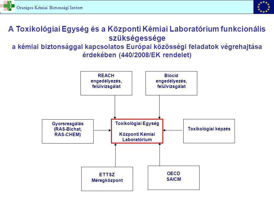 REACH engedélyezés, felülvizsgálat Biocid engedélyezés, felülvizsgálat ETTSZ Méregközpont Toxikológiai képzés Gyorsreagálás (RAS-Bichat, RAS-CHEM) Toxikológiai Egység Központi Kémiai Laboratórium A Toxikológiai Egység és a Központi Kémiai Laboratórium funkcionális szükségessége a kémiai biztonsággal kapcsolatos Európai közösségi feladatok végrehajtása érdekében (440/2008/EK rendelet) OECD SAICM Országos Kémiai Biztonsági Intézet