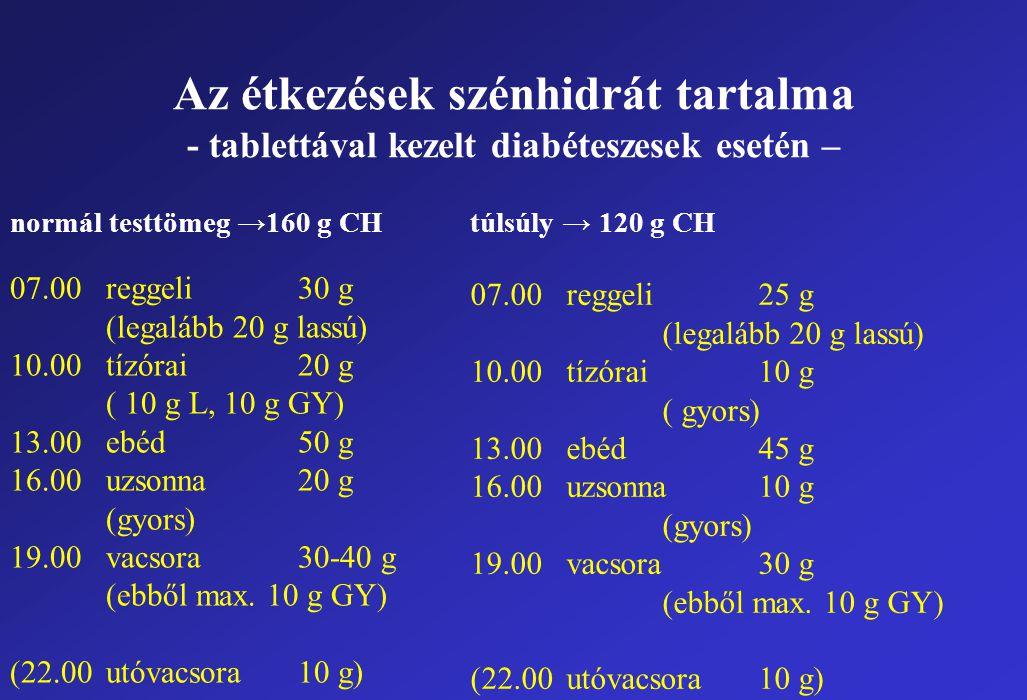 Az étkezések szénhidrát tartalma - tablettával kezelt diabéteszesek esetén – normál testtömeg →160 g CH 07.00reggeli30 g (legalább 20 g lassú) 10.00tízórai20 g ( 10 g L, 10 g GY) 13.00ebéd 50 g 16.00uzsonna20 g (gyors) 19.00vacsora 30-40 g (ebből max.