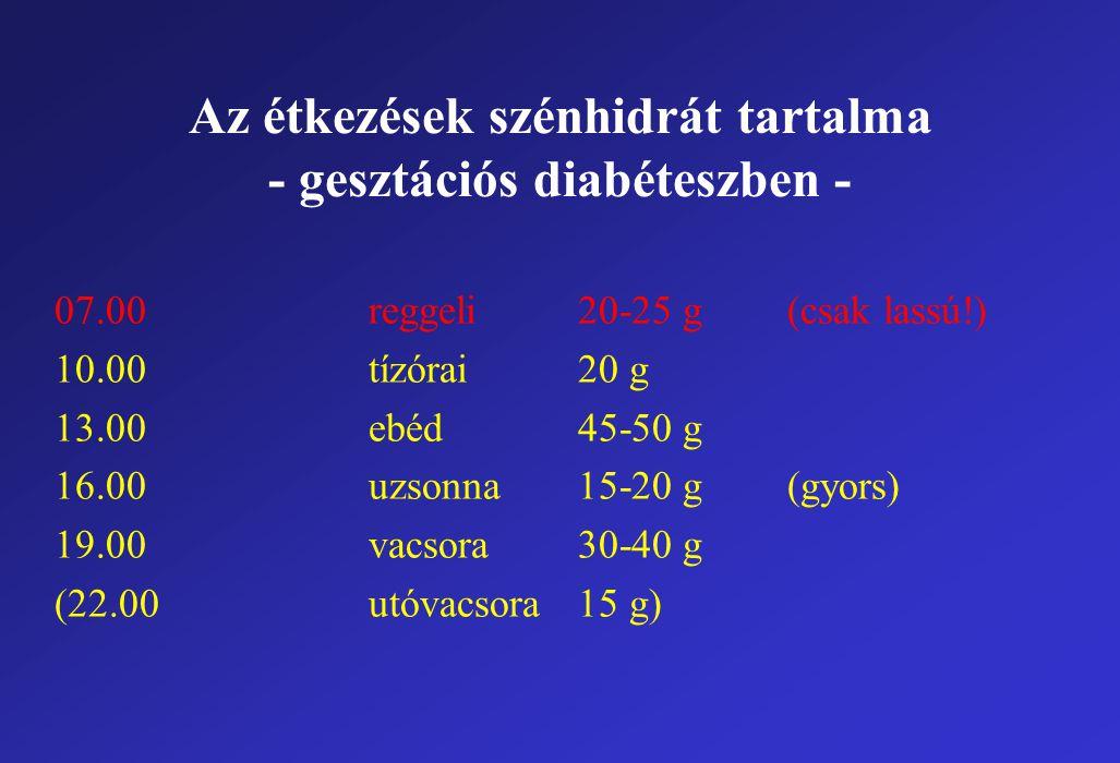 Az étkezések szénhidrát tartalma - gesztációs diabéteszben - 07.00reggeli20-25 g(csak lassú!) 10.00tízórai20 g 13.00ebéd45-50 g 16.00uzsonna15-20 g(gyors) 19.00vacsora30-40 g (22.00utóvacsora15 g)