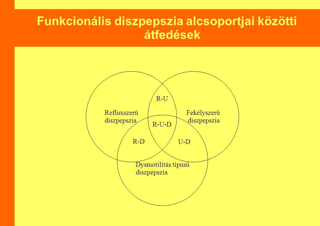 Funkcionális diszpepszia alcsoportjai közötti átfedések Refluxszerű diszpepszia Fekélyszerű diszpepszia Dysmotilitás típusú diszpepszia R-U R-U-D R-D U-D