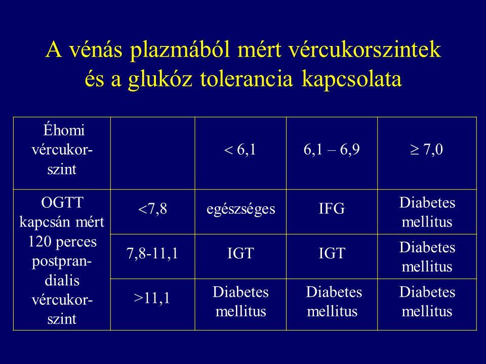 A vénás plazmából mért vércukorszintek és a glukóz tolerancia kapcsolata Éhomi vércukor- szint  6,1 6,1 – 6,9  7,0 OGTT kapcsán mért 120 perces post