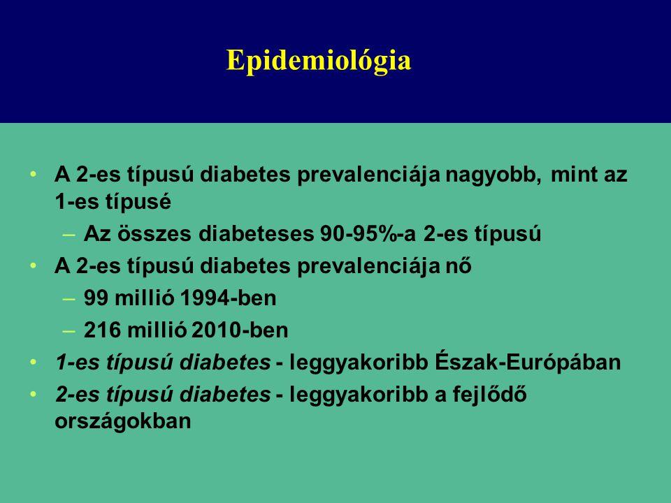 Epidemiológia A 2-es típusú diabetes prevalenciája nagyobb, mint az 1-es típusé –Az összes diabeteses 90-95%-a 2-es típusú A 2-es típusú diabetes prevalenciája nő –99 millió 1994-ben –216 millió 2010-ben 1-es típusú diabetes - leggyakoribb Észak-Európában 2-es típusú diabetes - leggyakoribb a fejlődő országokban