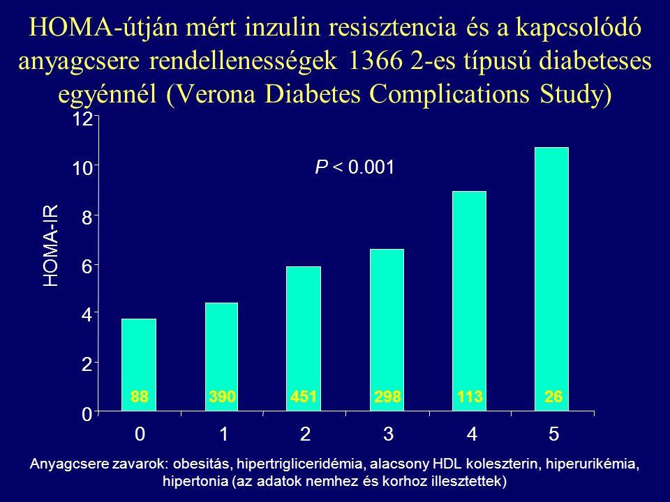 Anyagcsere zavarok: obesitás, hipertrigliceridémia, alacsony HDL koleszterin, hiperurikémia, hipertonia (az adatok nemhez és korhoz illesztettek) 0 2