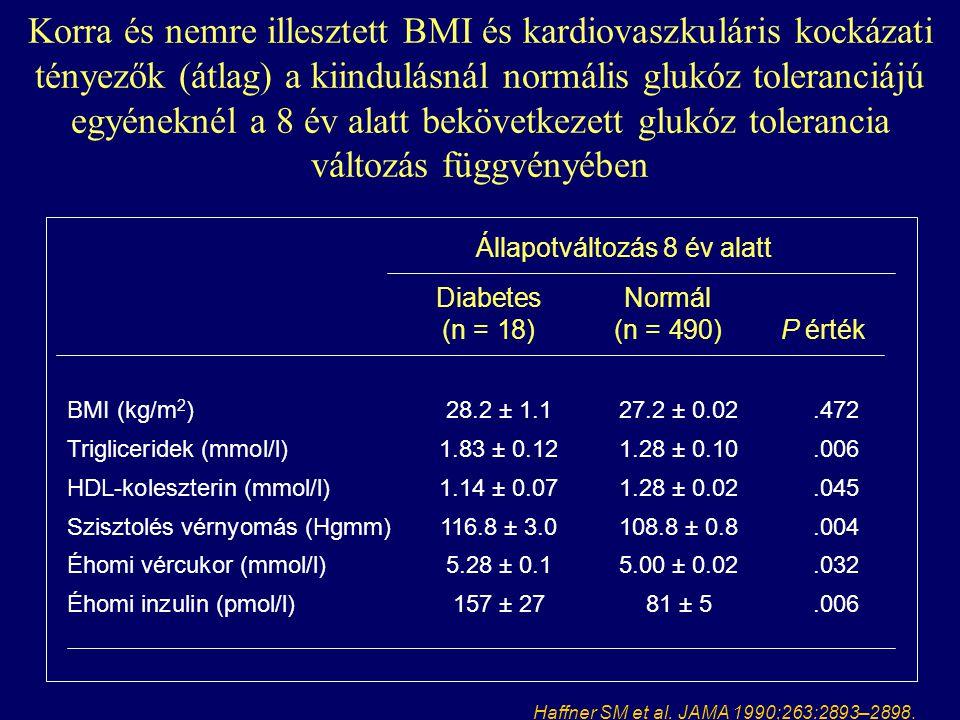 Állapotváltozás 8 év alatt DiabetesNormál (n = 18)(n = 490)P érték BMI (kg/m 2 )28.2 ± 1.127.2 ± 0.02.472 Trigliceridek (mmol/l)1.83 ± 0.121.28 ± 0.10