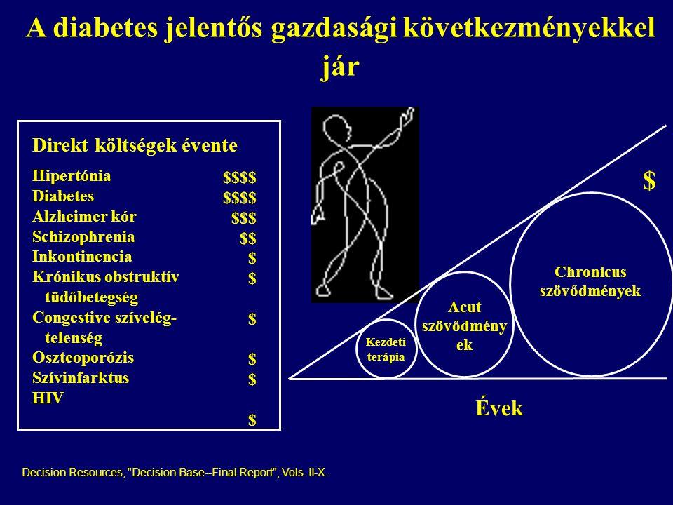 A diabetes jelentős gazdasági következményekkel jár Direkt költségek évente Hipertónia Diabetes Alzheimer kór Schizophrenia Inkontinencia Krónikus obstruktív tüdőbetegség Congestive szívelég- telenség Oszteoporózis Szívinfarktus HIV $$$$ $$$ $$ $ Kezdeti terápia Acut szövődmény ek Chronicus szövődmények $ Évek Decision Resources, Decision Base--Final Report , Vols.