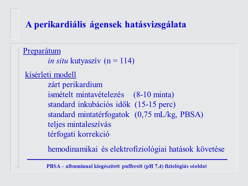 A perikardiális ágensek hatásvizsgálata Preparátum in situ kutyaszív (n = 114) kísérleti modell zárt perikardium ismételt mintavételezés (8-10 minta) standard inkubációs idők (15-15 perc) standard mintatérfogatok (0,75 mL/kg, PBSA) teljes mintaleszívás térfogati korrekció hemodinamikai és elektrofiziológiai hatások követése PBSA – albuminnal kiegészített pufferolt (pH 7,4) fiziológiás sóoldat