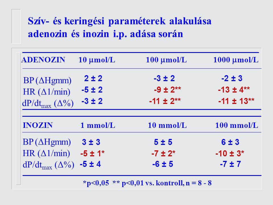 Szív- és keringési paraméterek alakulása adenozin és inozin i.p.