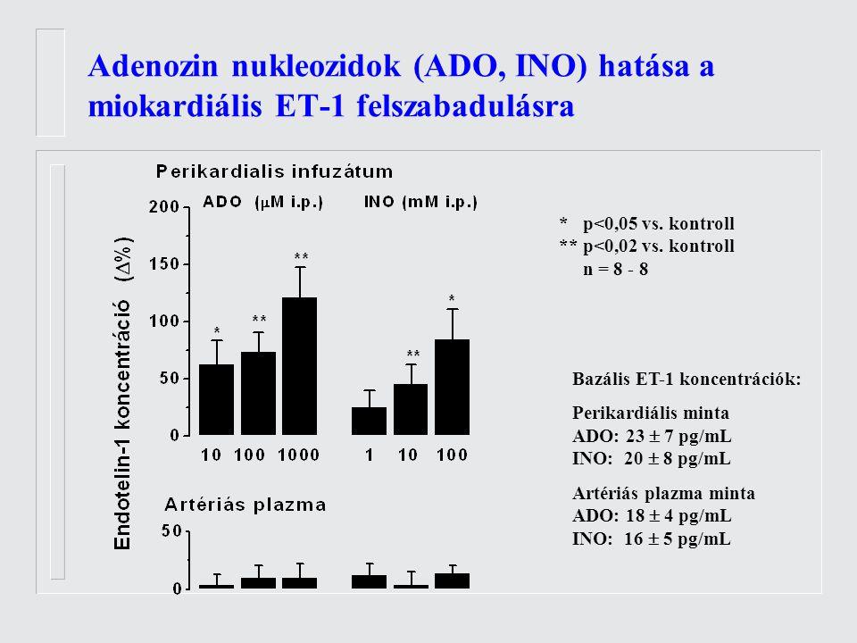 Adenozin nukleozidok (ADO, INO) hatása a miokardiális ET-1 felszabadulásra * p<0,05 vs.