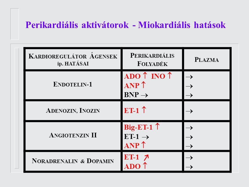 Perikardiális aktivátorok - Miokardiális hatások. K ARDIOREGULÁTOR Á GENSEK ip.