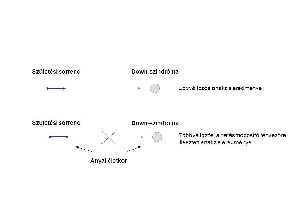 Születési sorrend Down-szindróma Anyai életkor Egyváltozós analízis eredménye Többváltozós, a hatásmódosító tényezőre illesztett analízis eredménye Sz