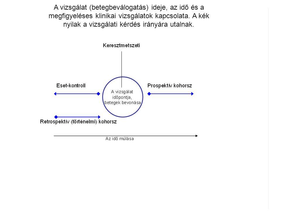 A vizsgálat (betegbeválogatás) ideje, az idő és a megfigyeléses klinikai vizsgálatok kapcsolata. A kék nyilak a vizsgálati kérdés irányára utalnak.