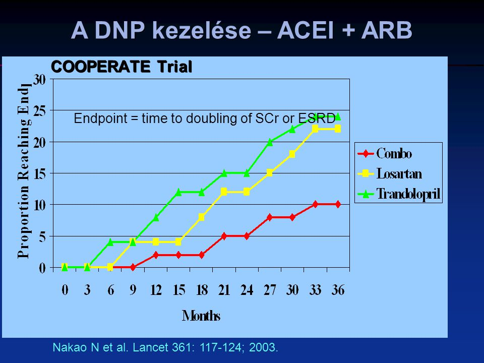 COOPERATE Trial Nakao N et al. Lancet 361: 117-124; 2003. Endpoint = time to doubling of SCr or ESRD A DNP kezelése – ACEI + ARB