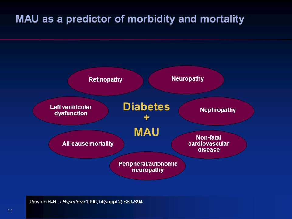 Retinopathy MAU as a predictor of morbidity and mortality Diabetes + MAU Left ventricular dysfunction Non-fatal cardiovascular disease All-cause morta