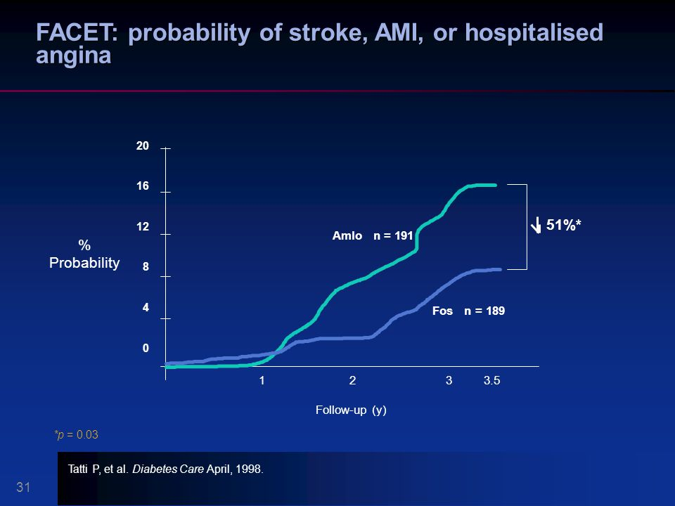 FACET: probability of stroke, AMI, or hospitalised angina 1 20 16 12 8 4 0 % Probability 233.5 Fos n = 189 Follow-up (y) 51%* 31 Tatti P, et al.