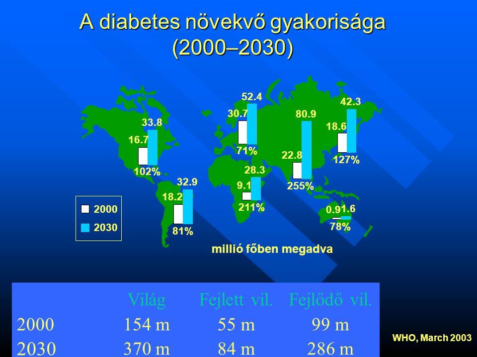 A diabetes növekvő gyakorisága (2000–2030) 102% 71% 255% 127% 78% 211% 81% 33.8 16.7 30.7 52.4 42.3 80.9 18.6 22.8 28.3 9.1 32.9 18.2 0.9 1.6 2000 2030 286 m84 m370 m 2030 99 m55 m154 m2000 Fejlődő vil.Fejlett vil.Világ millió főben megadva WHO, March 2003