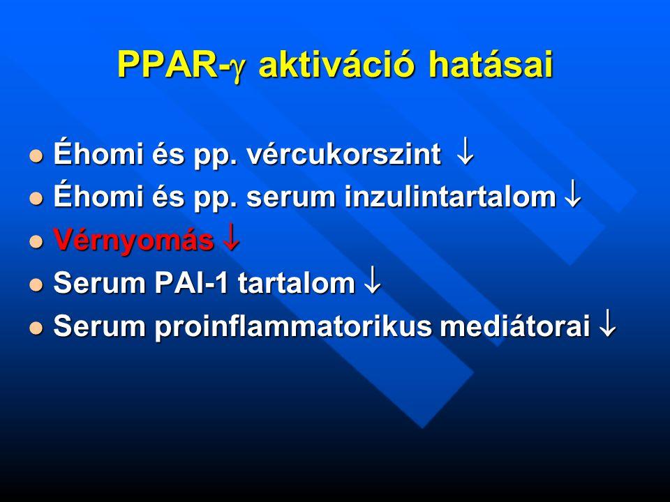 PPAR-  aktiváció hatásai Éhomi és pp. vércukorszint  Éhomi és pp.