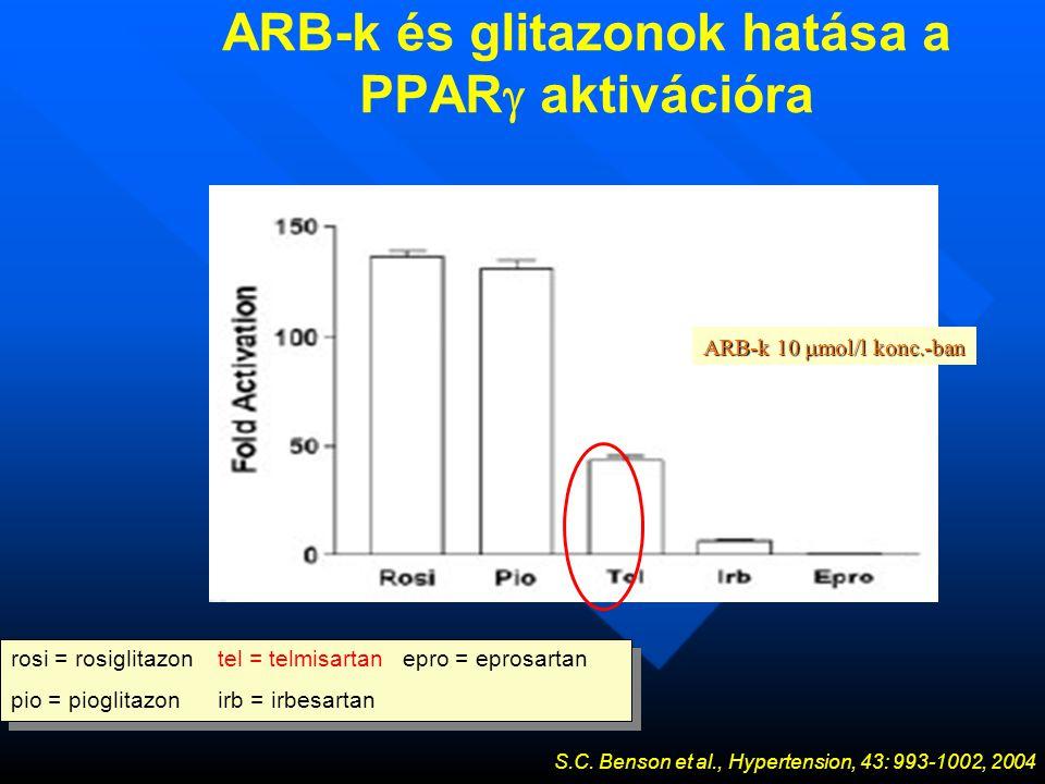 ARB-k és glitazonok hatása a PPAR  aktivációra S.C.
