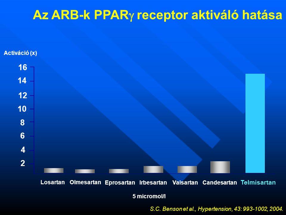 2 Losartan 4 6 8 10 12 14 16 EprosartanIrbesartanValsartanCandesartan Telmisartan Activáció (x) Olmesartan 5 micromol/l Az ARB-k PPAR  receptor aktiváló hatása S.C.