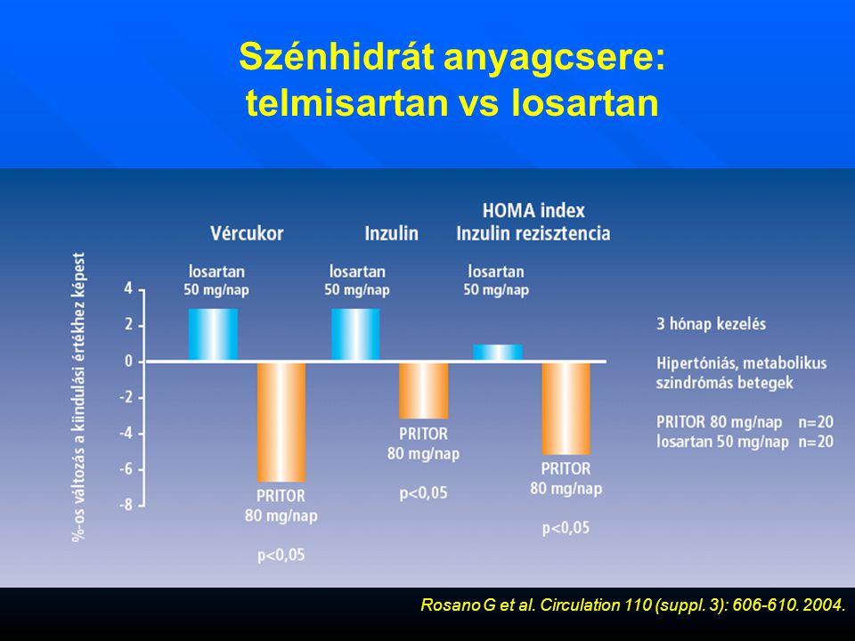 Szénhidrát anyagcsere: telmisartan vs losartan Rosano G et al.