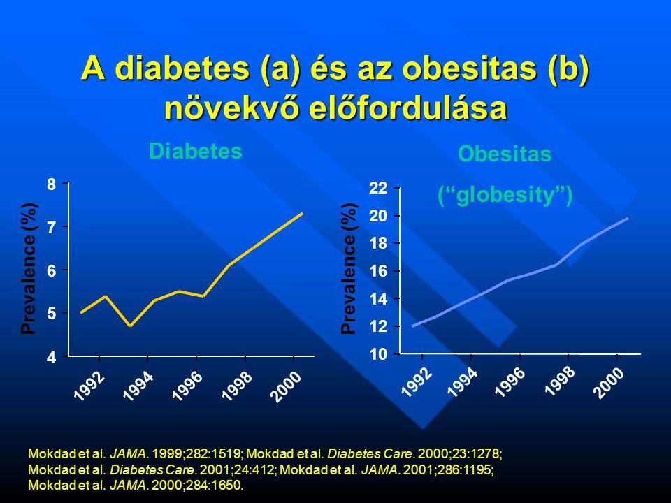 A diabetes (a) és az obesitas (b) növekvő előfordulása 10 12 14 16 18 20 22 4 5 6 7 8 19921994199619982000 Obesitas ( globesity ) Diabetes Prevalence (%) Mokdad et al.